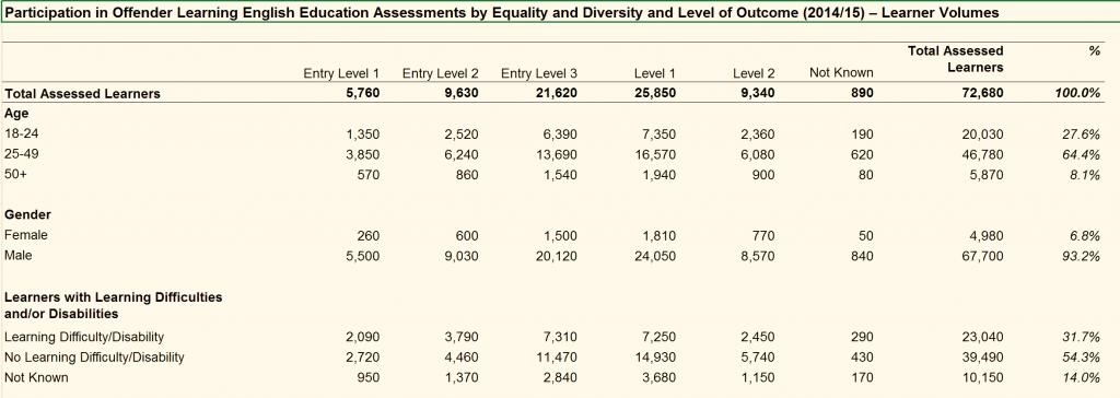 prison literacy rates